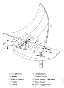 A sketch showing the various parts of a jangada sailboat.